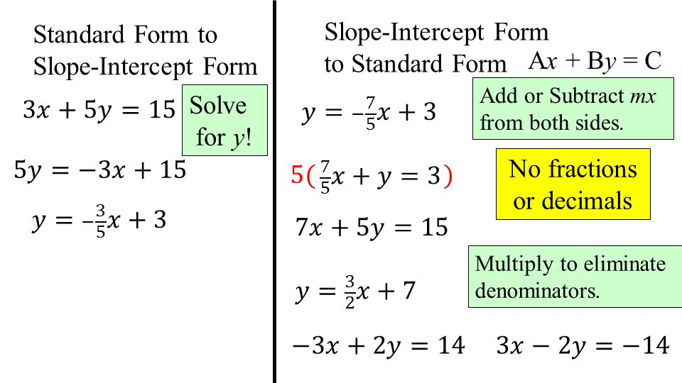y intercept form to standard form  Algebra Review #11 - Lessons - Tes Teach